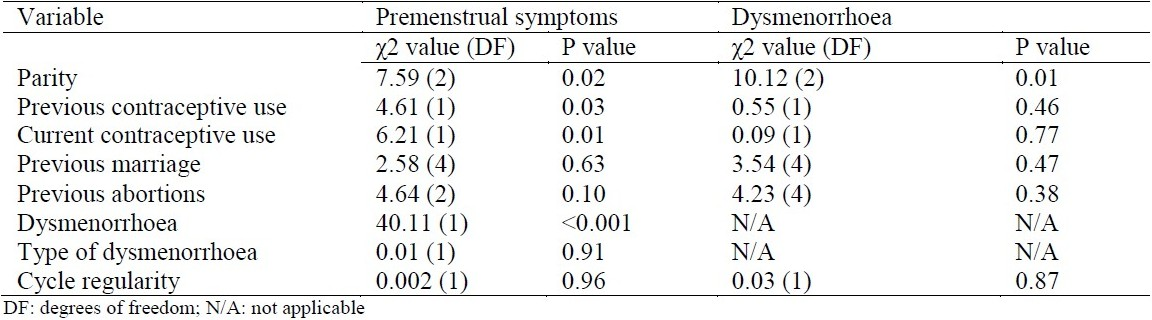 Table 4 :Factors associated with premenstrual symptoms and dysmenorrhoea in Muslim women in Zaria