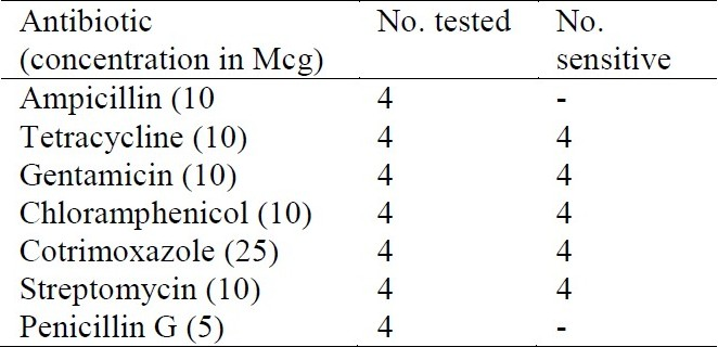 Table 4 :In-vitro antibiotic susceptibility pattern of Aeromonas species isolated