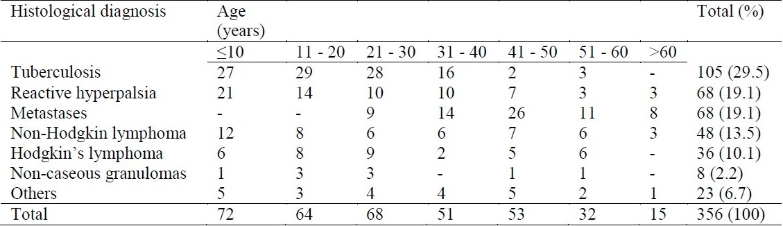 Table 1 :Histological diagnosis and age in 356 patients with lymph node biopsies