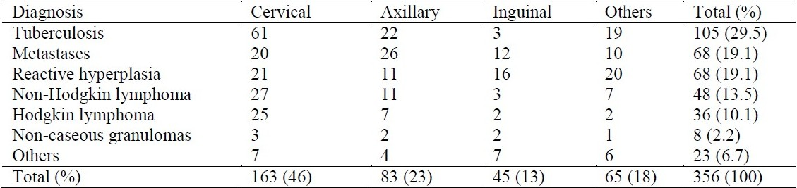 Table 2 :Site of lymph node biopsies in 356 patients