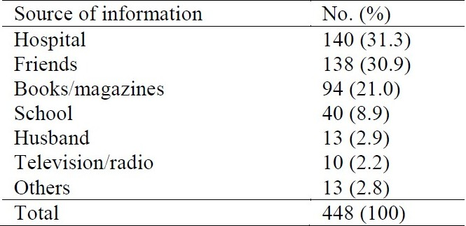Table 2 :Sources of information about cervical screening among 448 respondents