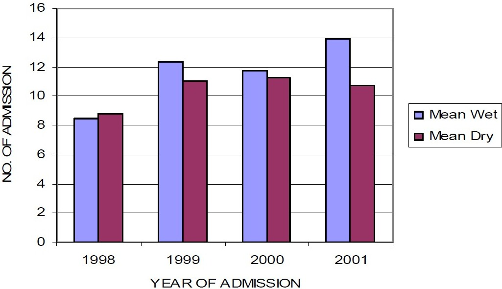 Figure 2 :Seasonal variation in admissions