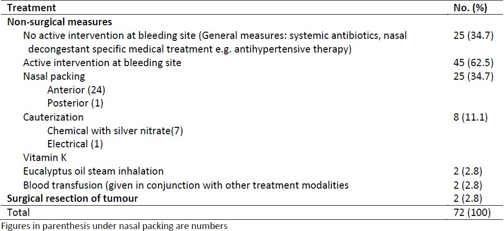 Table 3 :Treatment of epistaxis in Sokoto, Nigeria