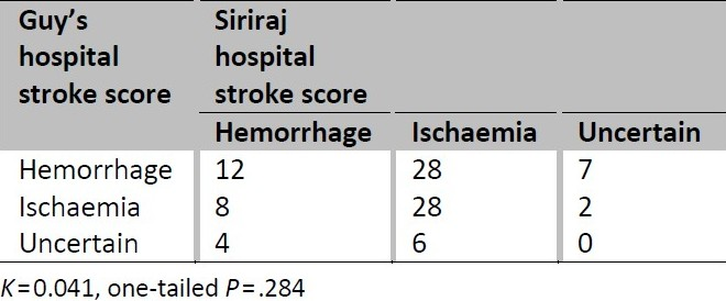 Table 2 :Comparison of Guy's hospital stroke score and Siriraj hospital stroke score