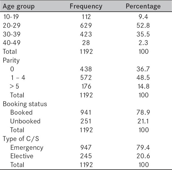 Table 1 :Age, parity, booking status and type of caesarean section