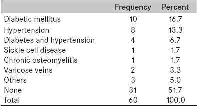 Table 1: Associated medical conditions seen in patients with chronic leg ulcer (n=60)