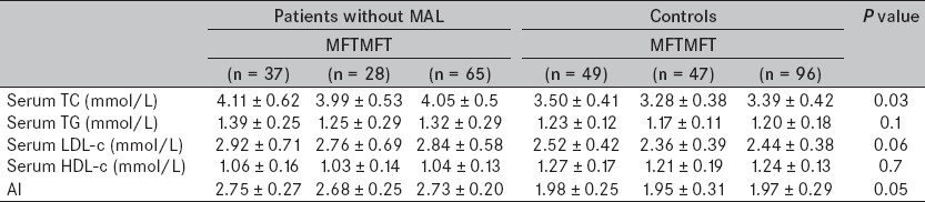 Table 4 : Serum lipid profiles of patients without MAL and the control group