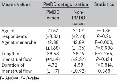 Table 1: Analysis of variance of means of some variables and PMDD