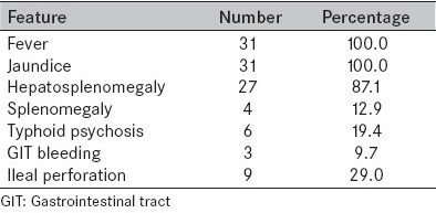 Table 1: Clinical features of typhoid patients with jaundice