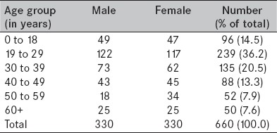 Table 2 : Age and sex distribution of 660 clients analyzed for rational drug use in Nigerian army hospitals
