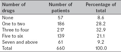 Table 3 : Distribution of prescription drugs per patient in Nigerian army hospitals