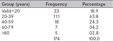 Table 1 : Age group distribution of subjects