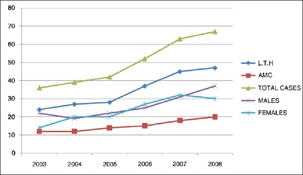 Figure 1 :Line graphs showing incidence, sex, and distribution of 299 cases of appendicitis seen at LTH and AMC, OSOGBO, between January 2003 and December 2008, by year