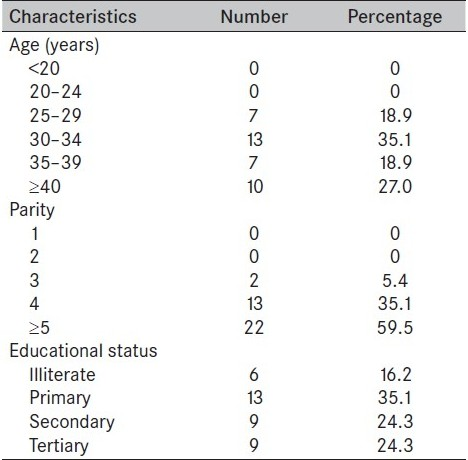 Table 1 :Sociodemographic characteristics of clients sterilized at caesarean section