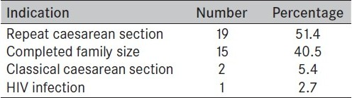Table 2 :Indication for female sterilization at caesarean section