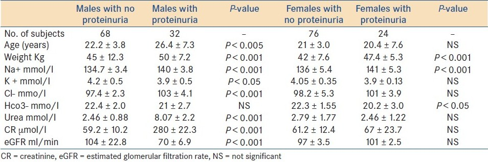 Table 1 :Urea, electrolytes, creatinine, and estimated glomerular filtration rates in sickle cell anemia patients with proteinuria and those with no proteinuria