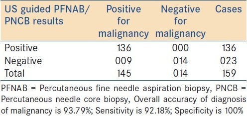 Table 2: Showing result of US-guided PFNAB/PNCB diagnosis of malignancy in 159 lesions
