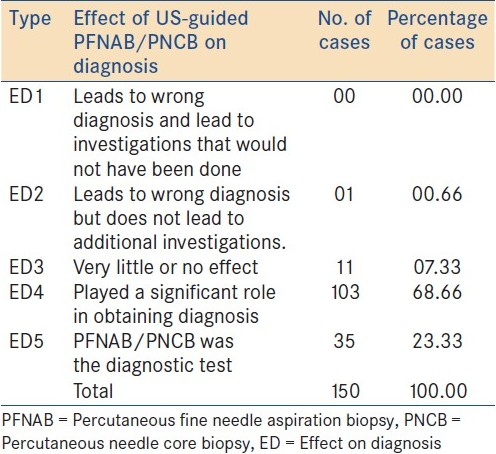 Table 3: Showing effect of Percutaneous Fineneedle aspiration biopsy/percutaneous needle core biopsy on diagnosis