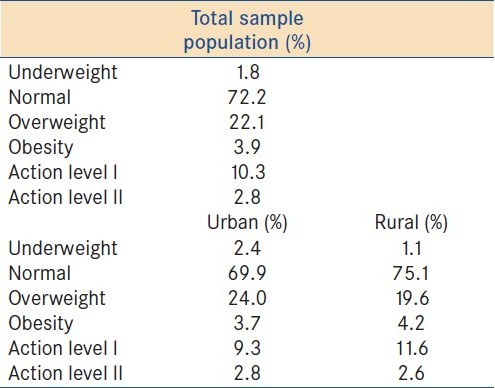 Table 2: Body mass index classifi cation of sample population in Benue State