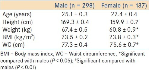 Table 3: Mean anthropometric, body mass index and waist circumference in different sexes