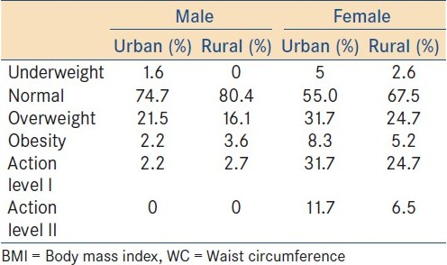 Table 4: BMI and WC classifi cation of sample population by sex in rural and urban settlements of Benue State