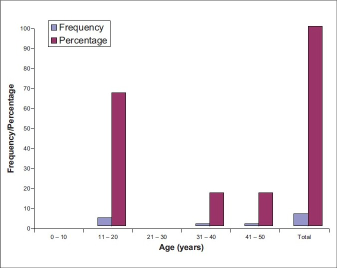 Figure 1: Age distribution of SS patients