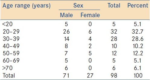 Table 1: Age and sex distribution of the patients