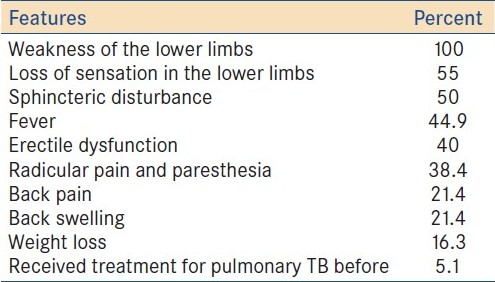 Table 3: Common clinical features