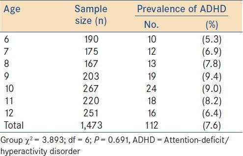 Table 3: Distribution of attention-defi cit/hyperactivity disorder prevalence according to age