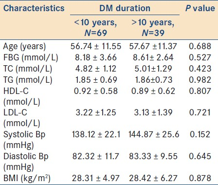 Table 2: Clinical and biochemical characteristics (mean ± SD) of the subjects according to duration of DM