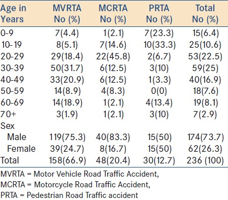 Table 2: Road User and Age-Sex Distribution Pattern of head injured road traffic accident patients