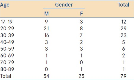 Table 1: Age and gender distribution of 79 patients