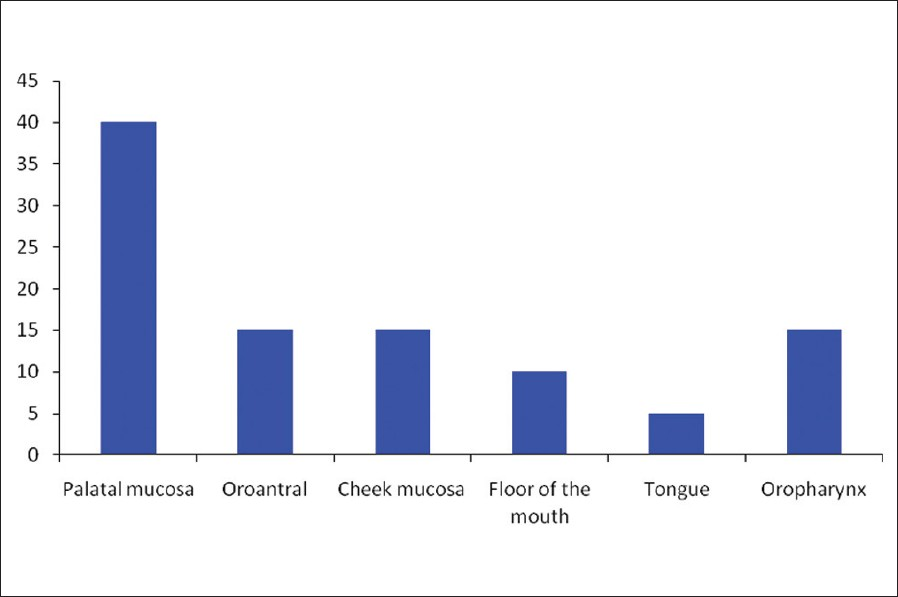 Figure 1: Site distribution of cancers