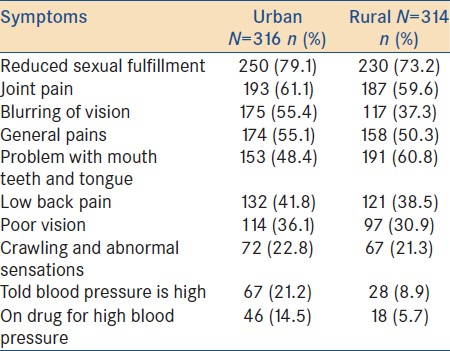 Table 2: Self-reported health problems of the elderly by location