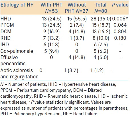 Table 2: Etiology of heart failure in subjects with and without pulmonary hypertension