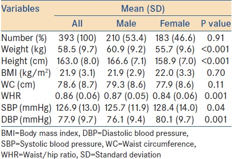Table 1: Anthropometric and blood pressure characteristics of participants by gender
