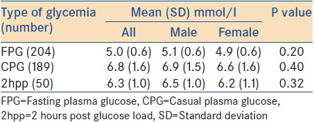 Table 2: Mean plasma glucose values of the participants