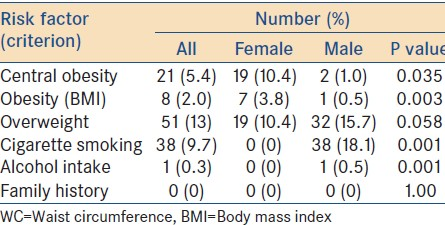 Table 4: Distribution of participants by gender and risk factors for type 2 diabetes mellitus