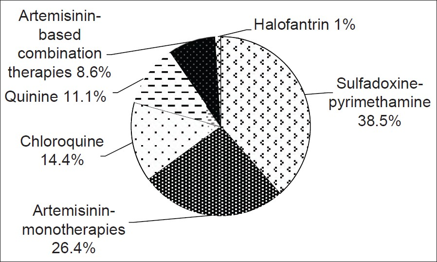 Figure 5: Artemisinin-based combination therapies as a proportion of all antimalarial medicines used in households in Benin City