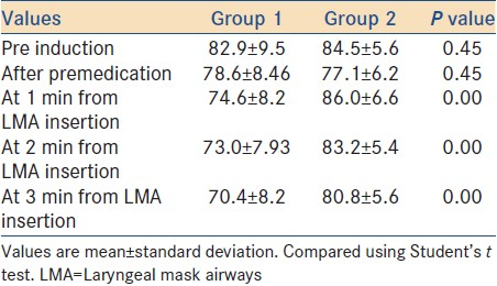 Table 6: Heart rate changes during LMA insertion