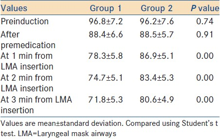 Table 7: Mean arterial pressure changes during LMA insertion