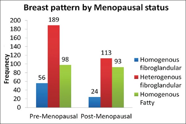 Figure 2: Breast pattern by menopausal status