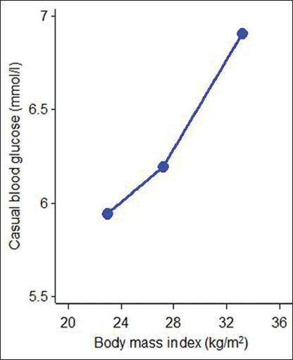 Figure 5: Casual blood glucose with mean body mass index in three categories; <25 kg/m<sup>2</sup> (normal) 25-30 kg/m<sup2</sup> (overweight) and >30 kg/m<sup>2</sup> (obese) in participants <50 years (dots) and ≥50 years (square)