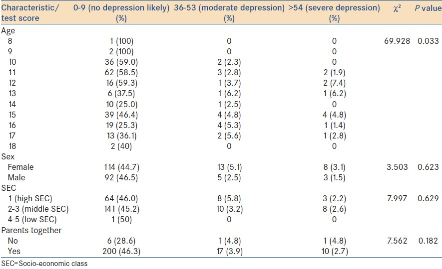 Table 2: Factors affecting depression among adolescents