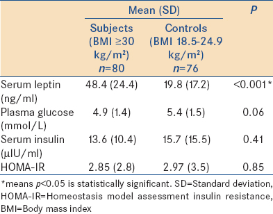 relationship between leptin and obesity