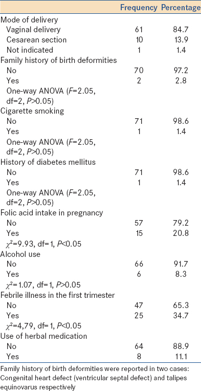 Table 3: Maternal birth characteristics and associated risk factors