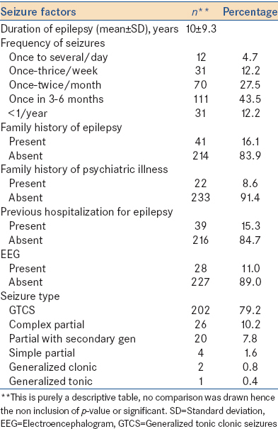 Table 2: Clinical characteristics of seizures among the participants