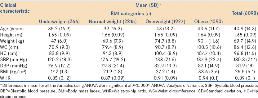 Table 1: Mean clinical parameters of the participants according to the body mass index categories