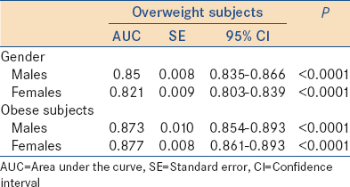 Table 3: Summary of the performance of waist circumference in overweight and obese subjects