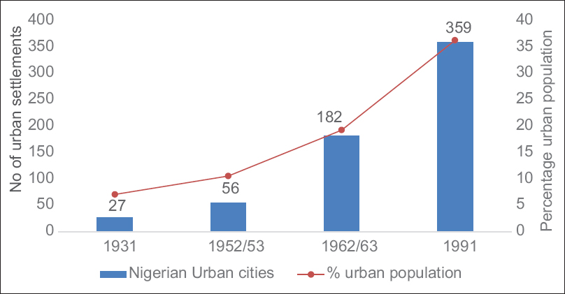 Urbanization, cities, and health: The challenges to Nigeria